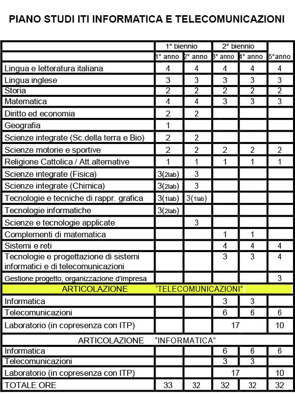 ITI INFORMATICA E TELECOMUNICAZIONI - PIANO DI STUDI