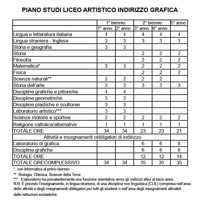 PIANO DI STUDI - LICEO ARTISTICO IND. GRAFICA