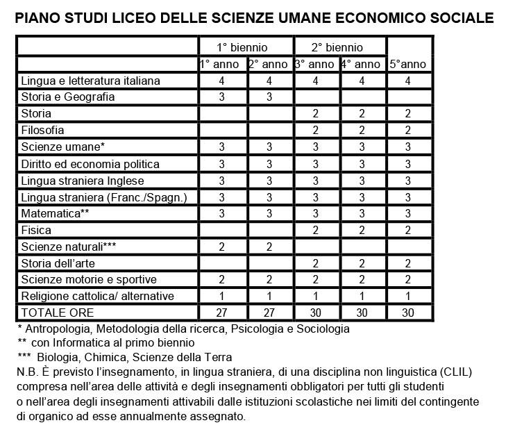 PIANO DI STUDI - LICEO DELLE SCIENZE UMANE ECONOMICO SOCIALE